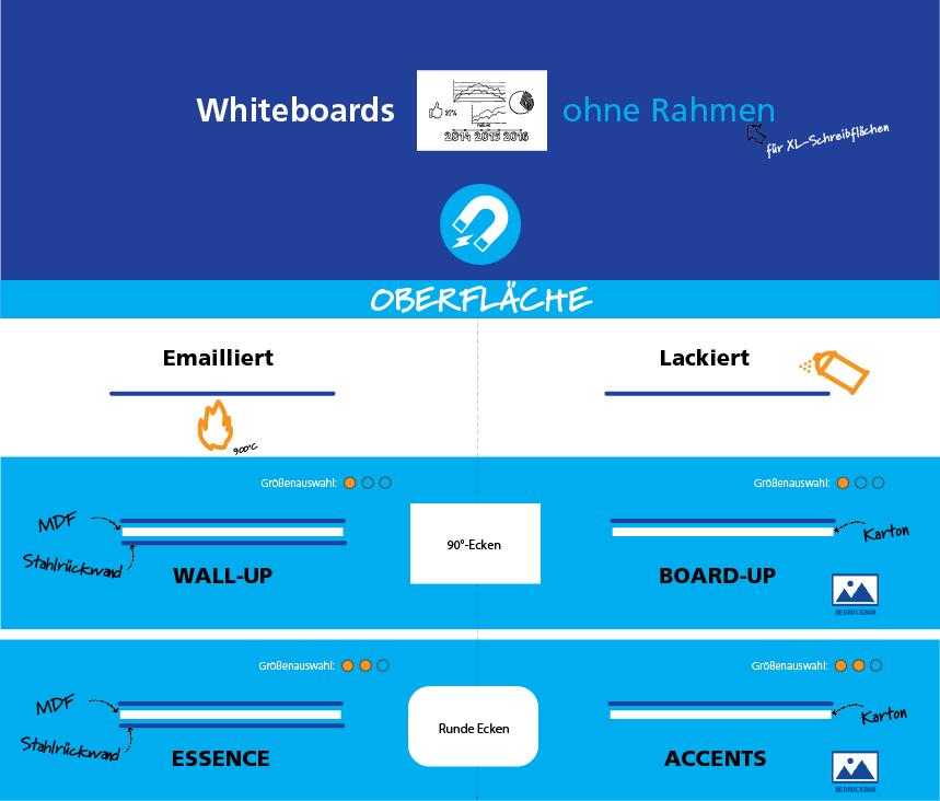 Übersicht Whiteboards ohne Rahmen