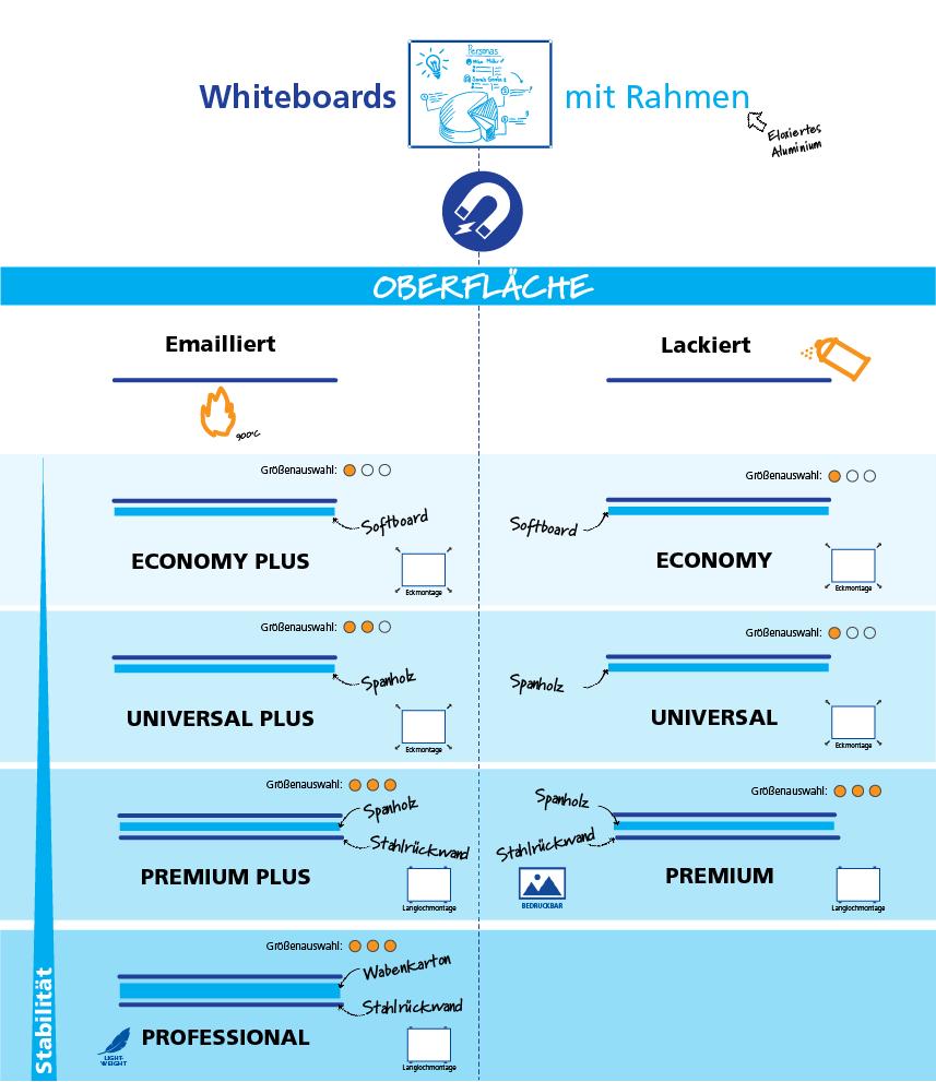Übersicht Whiteboards mit Rahmen